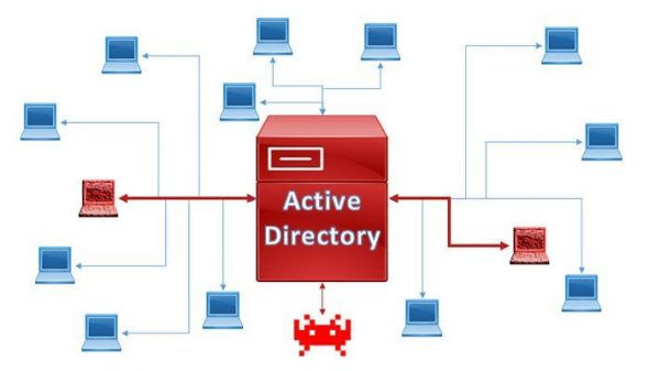 An in depth look at the development of Active Directory